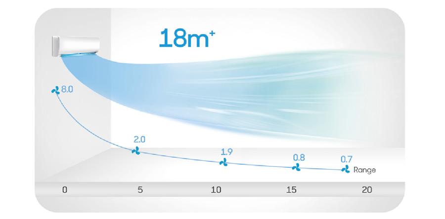 Инверторен стенен климатик Treo CS-I09CB3 с мощен въздушен поток