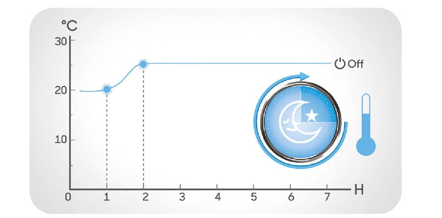 Инверторен стенен климатик Treo CS-I09CB3 с множество режими